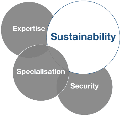 Fornax Technologies Bubbleguide Sustainability